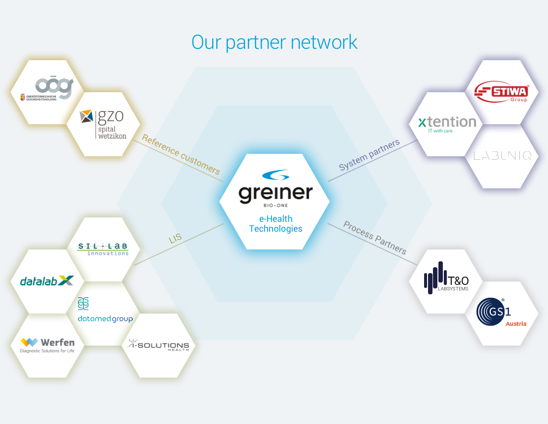 Our partner network